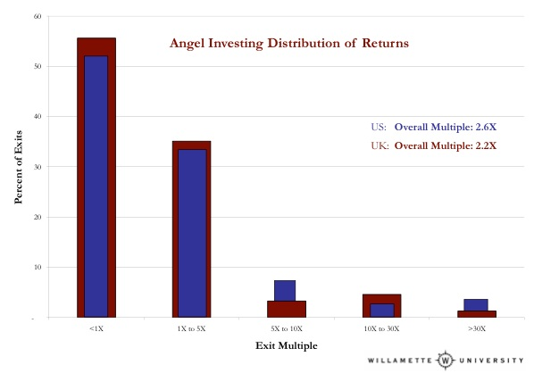 Equity Crowdfunding Investing Returns