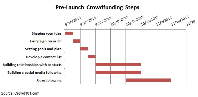 Crowdfunding Pre Launch Plan