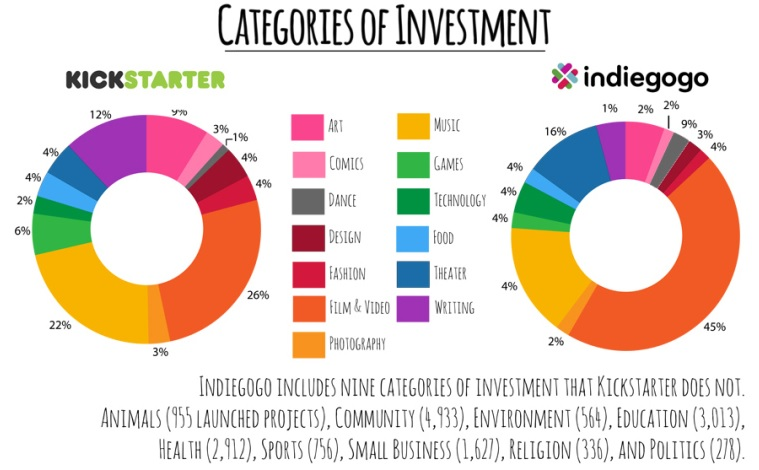 Kickstarter Indiegogo Categories