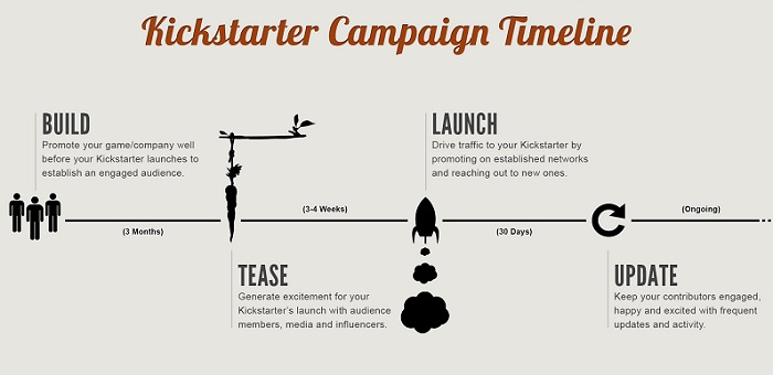 Timeline Fundraising Ideas and Crowd Campaigns