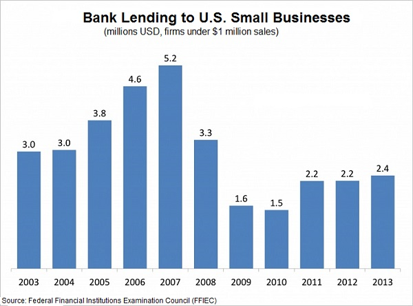 Small Business Loans Origination