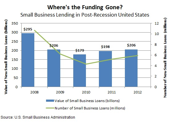 Equity Crowdfunding Investment Bank Lending