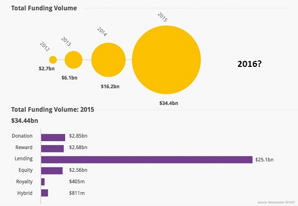 crowdfunding 2016 estimate