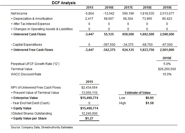Startup Investing Valuation DCF