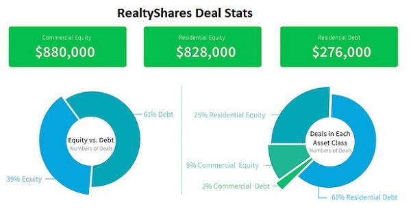 real-estate-investment-realtyshares
