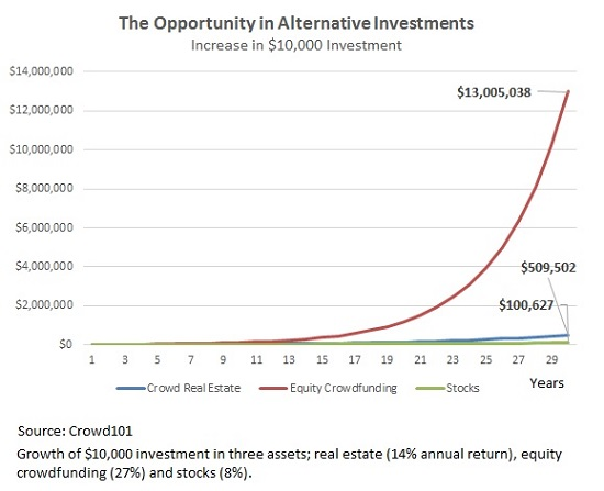 how alternative investments can make you rich