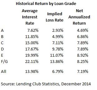 Lending Club Peer Loans