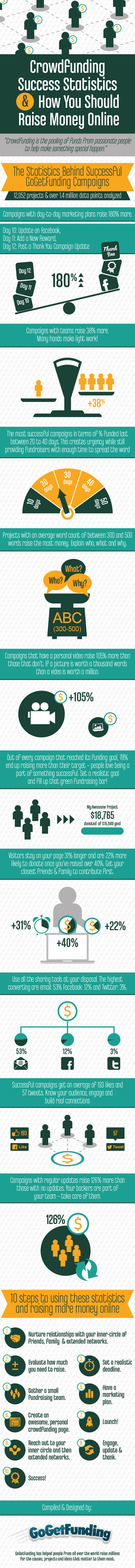 Crowdfunding Success Statistics
