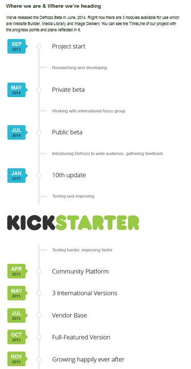 Crowdfunding Best Practices Timeline