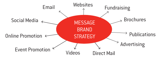 Fundraising Ideas and Crowd Campaigns Brand Strategy