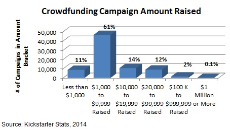 How much can you raise Crowdfunding Campaign Budget