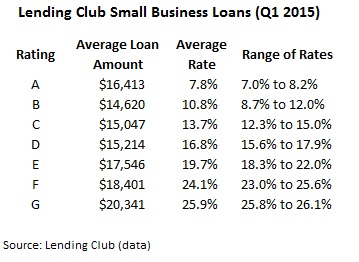 How to Use r Small Business Loans to Jumpstart Your Dream ...