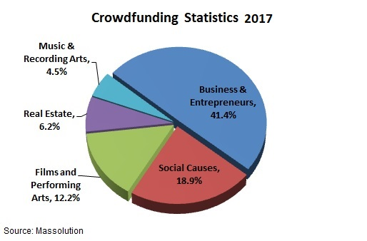 Crowdfunding Statistics by Category