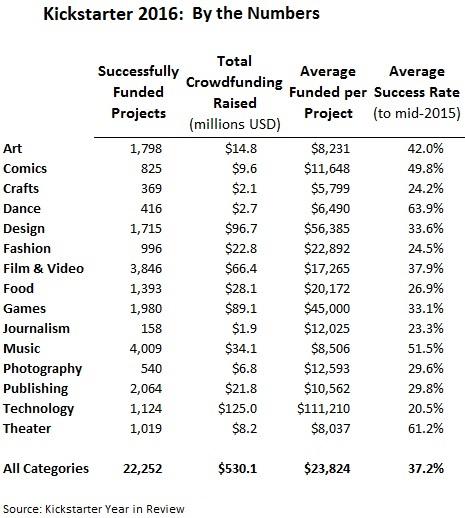 Kickstarter Crowdfunding Statistics