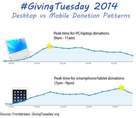 Giving Tuesday fundraising campaign planning
