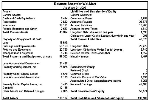 asset and liability statement template - financial statements for non accounting business owners