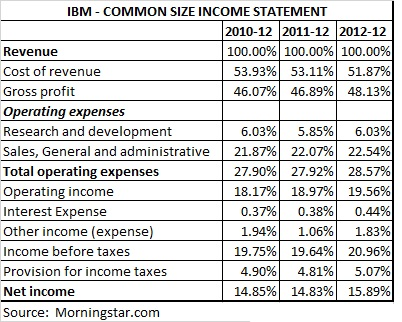 Financial Statements For Non-Accounting Business Owners - Crowd 101