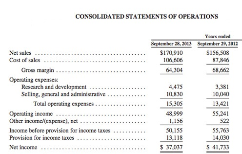 Income Statement Example Accounting 101 Image Gallery - Hcpr