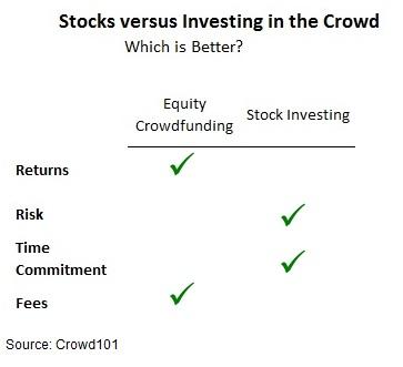stock investing versus equity crowdfunding