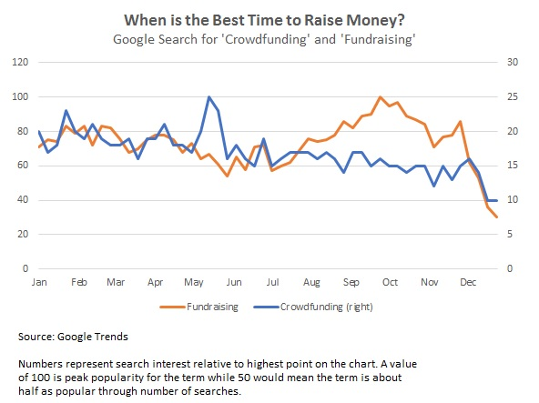 what is the best time of year to raise money
