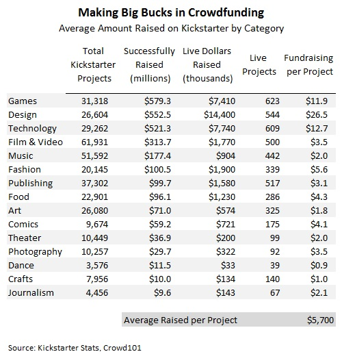 Why are Crowdfunding Games so Successful? [and how to tap into it]