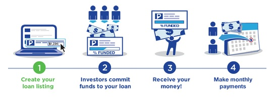 Loans For Bad Credit With Monthly Payments >> Ultimate List Of Crowdfunding Loans For Bad Credit Borrowers Crowd 101