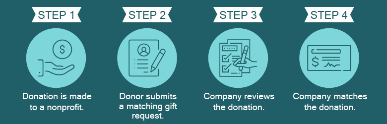 This is how nonprofits collect corporate matching gifts.