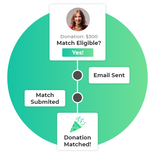 Grab more revenue using matching gifts and donation forms with 360MatchPro by Double the Donation.