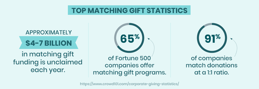 If you're looking for more corporate giving statistics, check out these matching gift statistics!