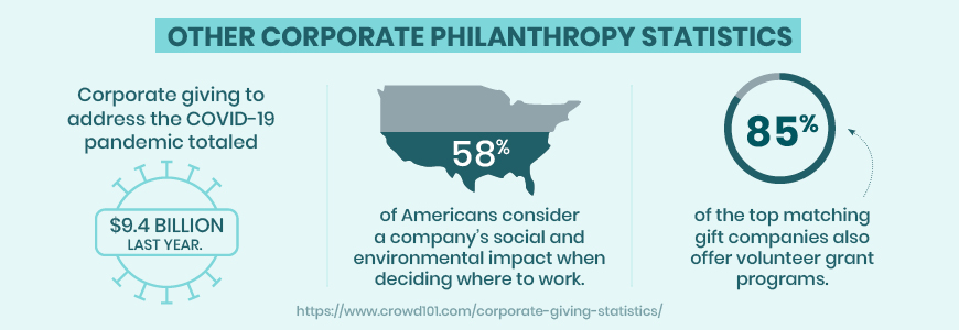 Here are some other corporate giving statistics you should know.