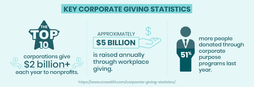 Here are some key corporate giving statistics.