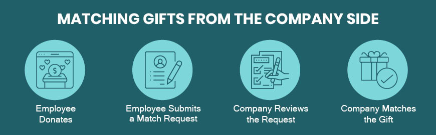 This is how a company manages its matching gifts and workplace giving programs.