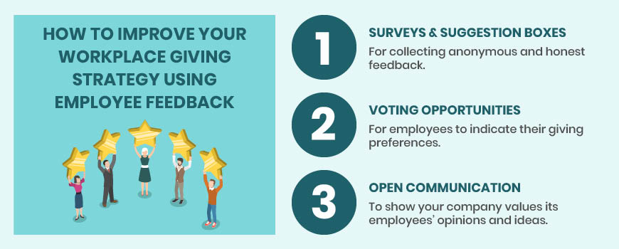 Here are the top ways to collect feedback on your workplace giving strategies and improve your programs.