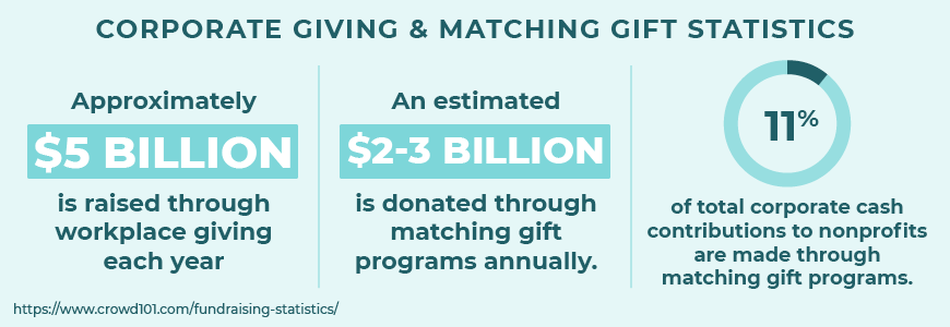 Here are some top fundraising statistics about corporate giving and matching gifts.