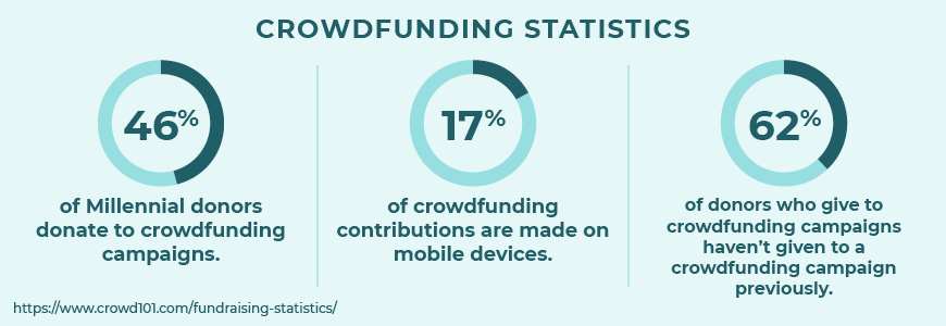 Here are some insightful fundraising statistics about crowdfunding.