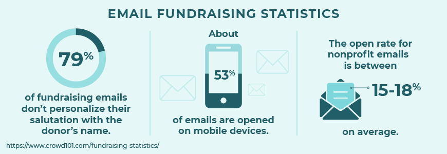 Here are some top email fundraising statistics.