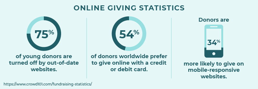 Here are some top fundraising statistics about online giving.