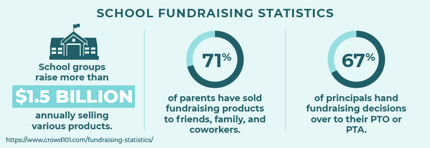Here are some top school fundraising statistics.