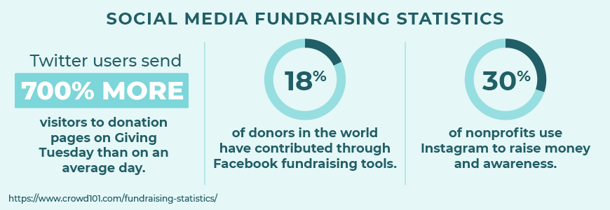 These are important social media fundraising statistics.