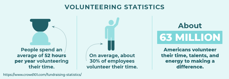 Here are some top fundraising statistics about volunteering.